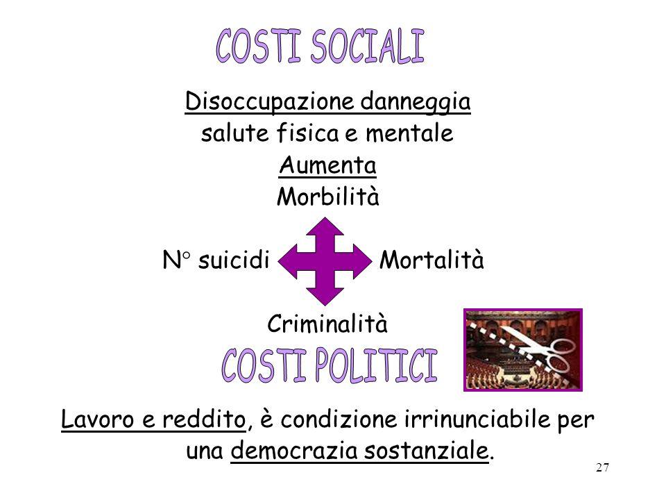 27 Disoccupazione danneggia salute fisica e mentale Aumenta Morbilità N° suicidi Mortalità Criminalità Lavoro e reddito, è condizione irrinunciabile p