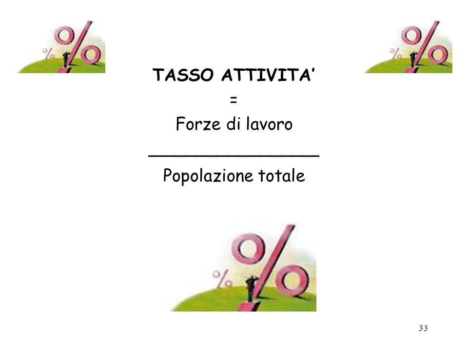33 TASSO ATTIVITA = Forze di lavoro ________________ Popolazione totale
