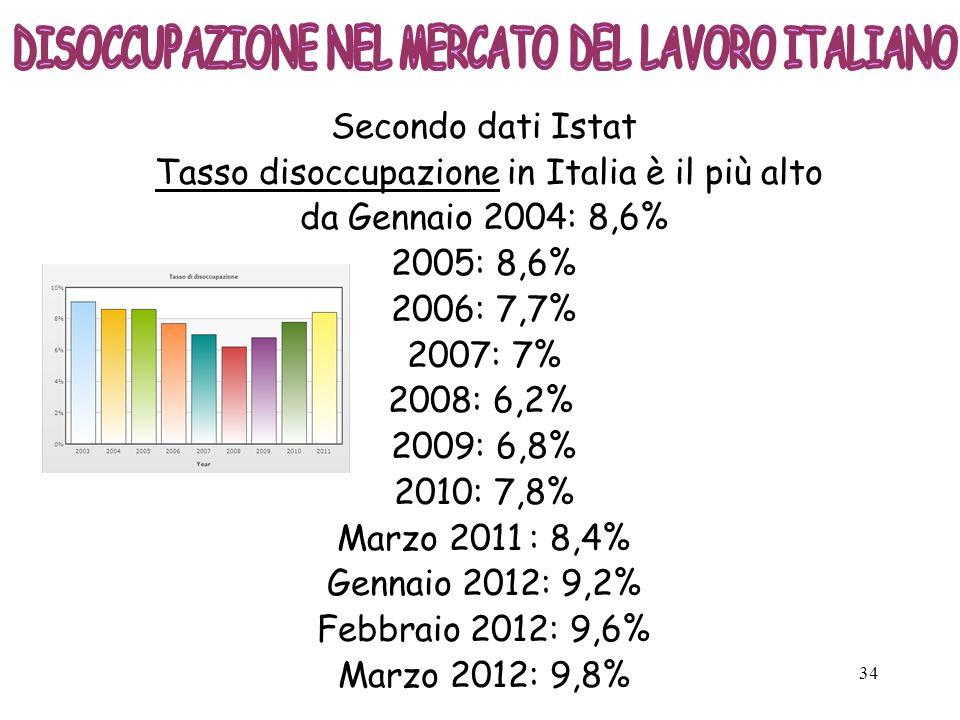 34 Secondo dati Istat Tasso disoccupazione in Italia è il più alto da Gennaio 2004: 8,6% 2005: 8,6% 2006: 7,7% 2007: 7% 2008: 6,2% 2009: 6,8% 2010: 7,