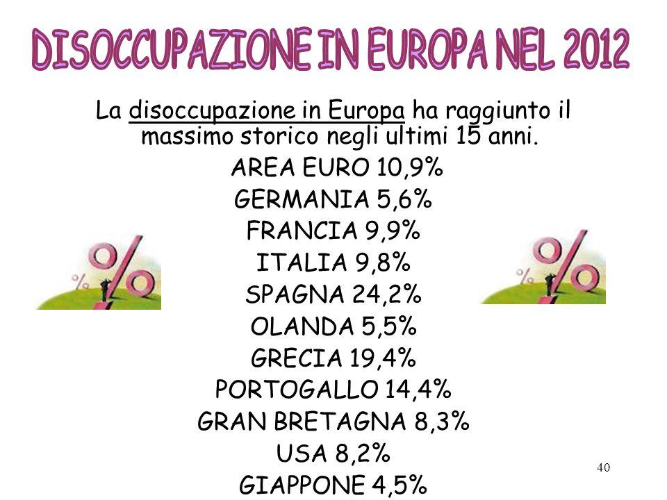 40 La disoccupazione in Europa ha raggiunto il massimo storico negli ultimi 15 anni. AREA EURO 10,9% GERMANIA 5,6% FRANCIA 9,9% ITALIA 9,8% SPAGNA 24,