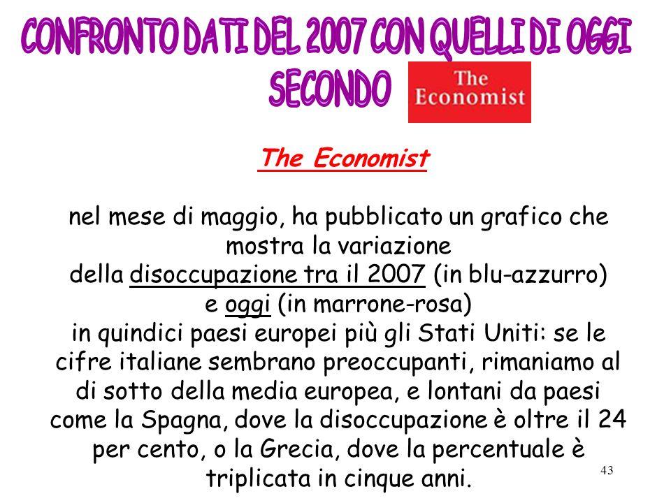 43 The Economist nel mese di maggio, ha pubblicato un grafico che mostra la variazione della disoccupazione tra il 2007 (in blu-azzurro) e oggi (in ma