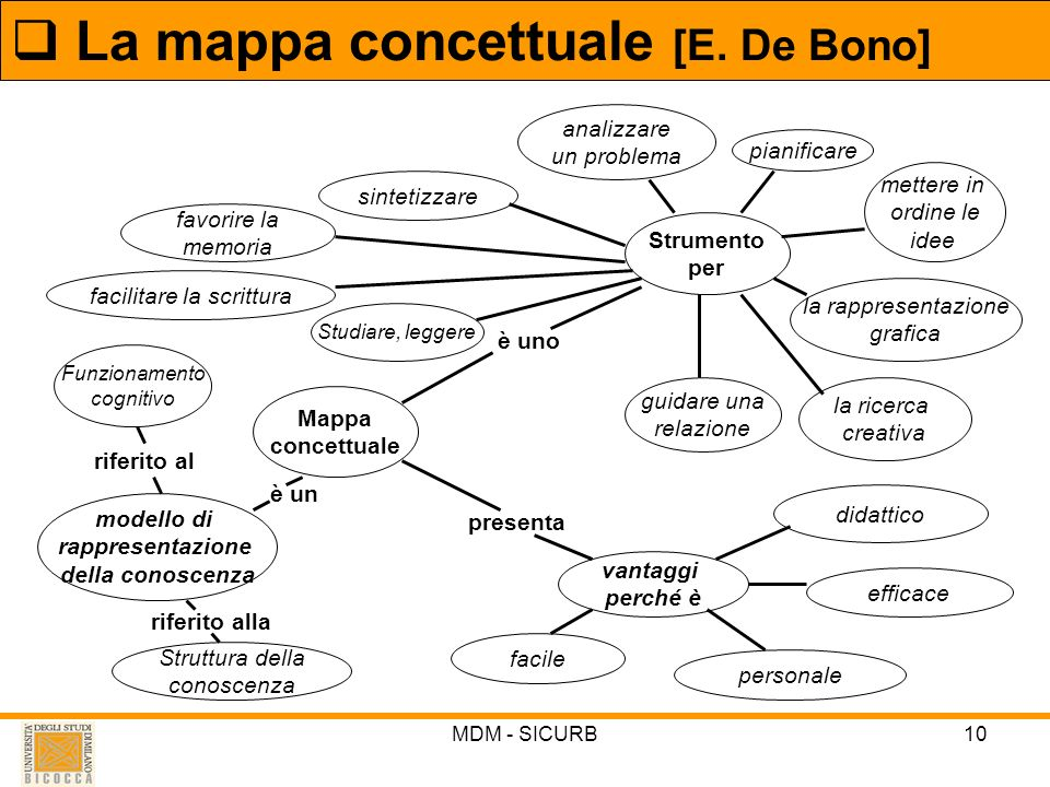 MDM - SICURB10 La mappa concettuale [E. De Bono] Mappa concettuale Strumento per pianificare mettere in ordine le idee la rappresentazione grafica la