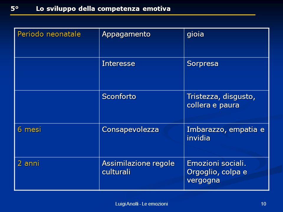 10Luigi Anolli - Le emozioni 5° Lo sviluppo della competenza emotiva 5° Lo sviluppo della competenza emotiva Periodo neonatale Appagamentogioia Intere