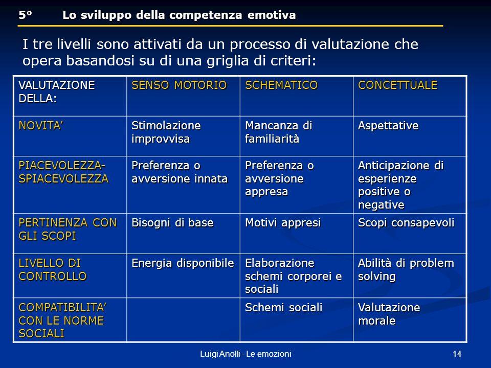 14Luigi Anolli - Le emozioni 5° Lo sviluppo della competenza emotiva 5° Lo sviluppo della competenza emotiva I tre livelli sono attivati da un process