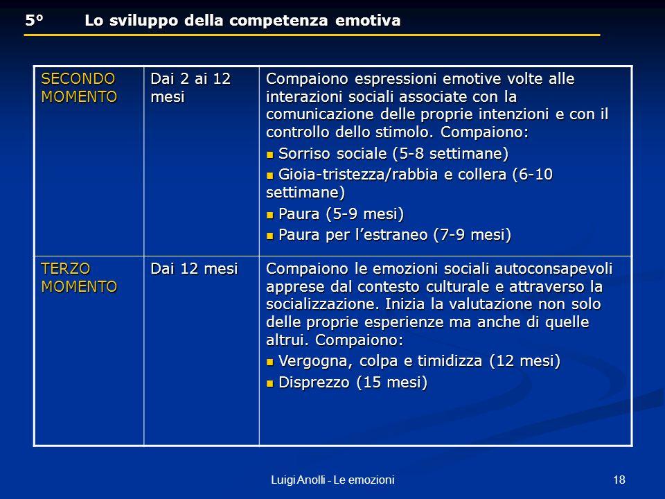 18Luigi Anolli - Le emozioni 5° Lo sviluppo della competenza emotiva 5° Lo sviluppo della competenza emotiva SECONDO MOMENTO Dai 2 ai 12 mesi Compaion