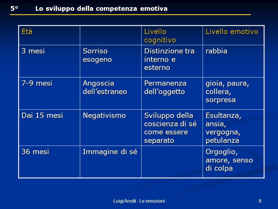 8Luigi Anolli - Le emozioni 5° Lo sviluppo della competenza emotiva 5° Lo sviluppo della competenza emotivaEtà Livello cognitivo Livello emotivo 3 mes