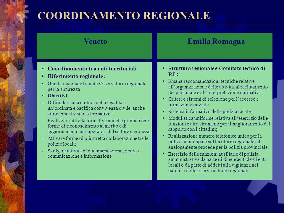 COORDINAMENTO REGIONALE Lombardia Principio base: Sussidiarietà Riferimento regionale: Struttura di coordinamento presso la U.O. regionale Obiettivi:
