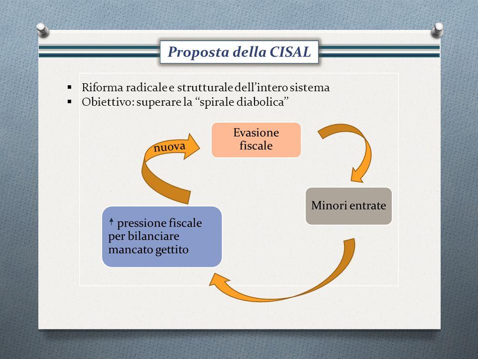 Riforma radicale e strutturale dellintero sistema Obiettivo: superare la spirale diabolica nuova