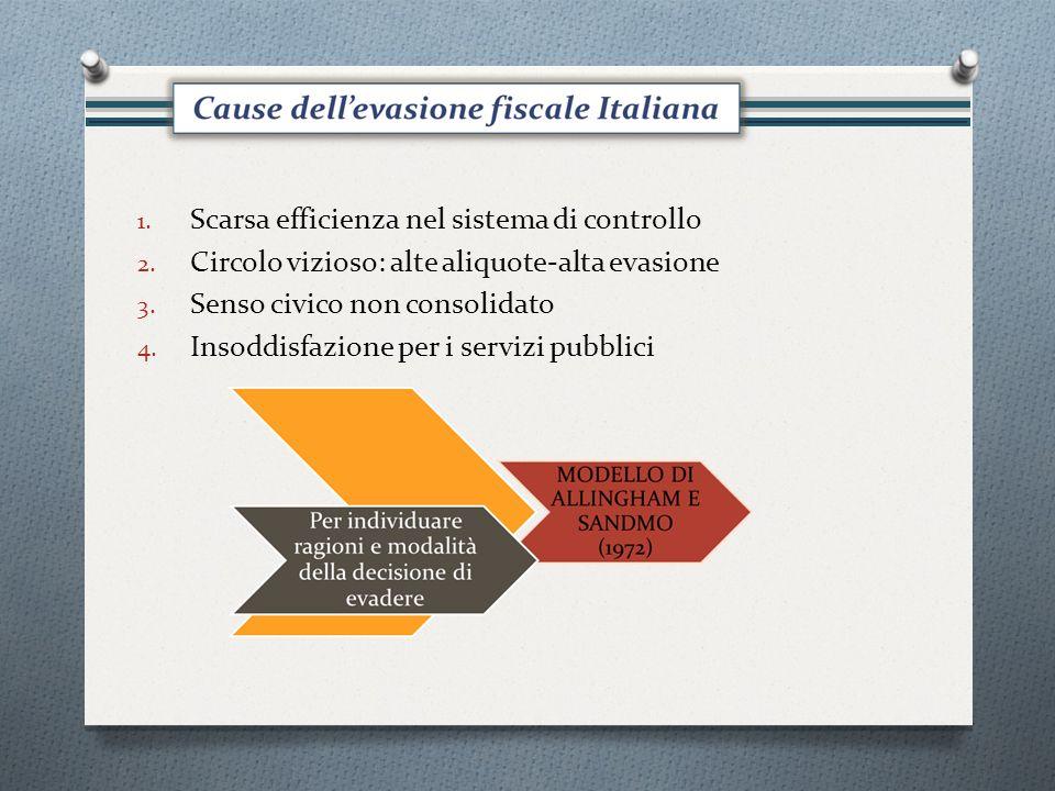 1. Scarsa efficienza nel sistema di controllo 2. Circolo vizioso: alte aliquote-alta evasione 3.