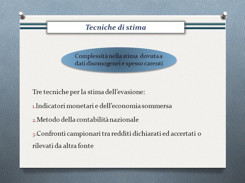 Tre tecniche per la stima dellevasione: 1. Indicatori monetari e delleconomia sommersa 2.
