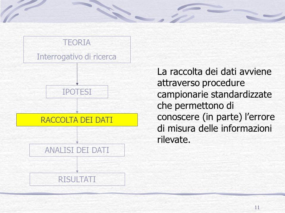11 TEORIA Interrogativo di ricerca IPOTESI RACCOLTA DEI DATI ANALISI DEI DATI RISULTATI La raccolta dei dati avviene attraverso procedure campionarie