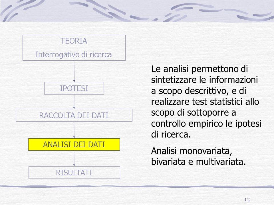 12 TEORIA Interrogativo di ricerca IPOTESI RACCOLTA DEI DATI ANALISI DEI DATI RISULTATI Le analisi permettono di sintetizzare le informazioni a scopo