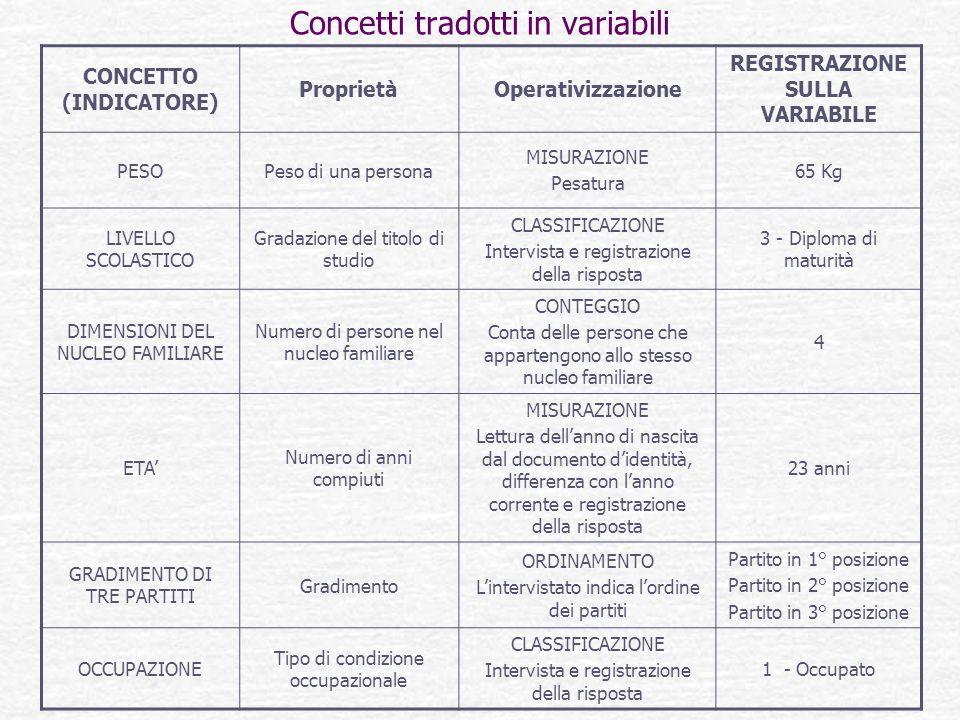 Concetti tradotti in variabili CONCETTO (INDICATORE) ProprietàOperativizzazione REGISTRAZIONE SULLA VARIABILE PESOPeso di una persona MISURAZIONE Pesa