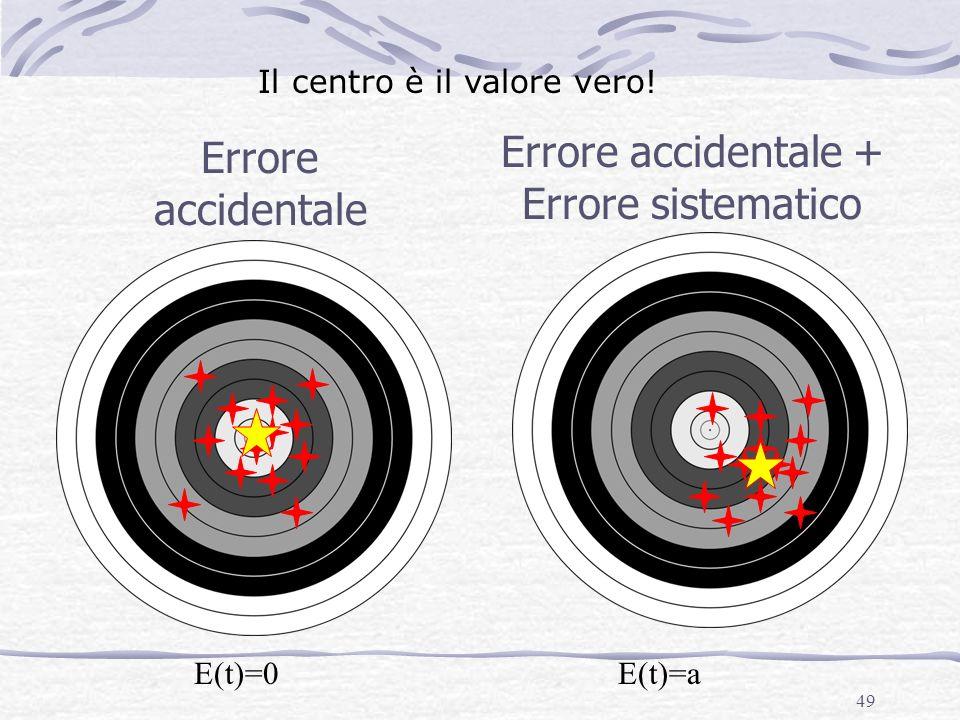 49 Errore accidentale Errore accidentale + Errore sistematico E(t)=0E(t)=a Il centro è il valore vero!