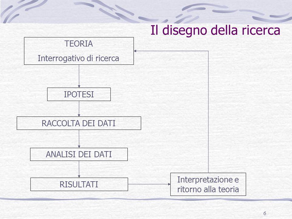 6 Il disegno della ricerca TEORIA Interrogativo di ricerca IPOTESI RACCOLTA DEI DATI ANALISI DEI DATI RISULTATI Interpretazione e ritorno alla teoria