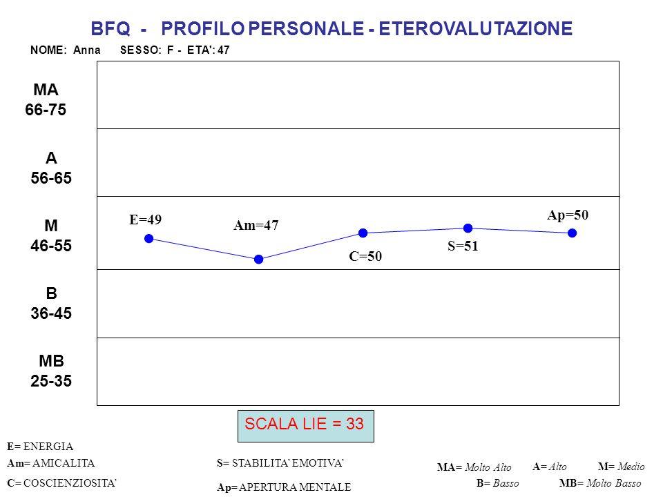 E=51 C=50 S=44 Ap=51 Am= AMICALITAS= STABILITA EMOTIVA C= COSCIENZIOSITA Ap= APERTURA MENTALE MA= Molto Alto M= Medio B= Basso BFQ - PROFILO PERSONALE - AUTOVALUTAZIONE NOME: SIMONA SESSO: F - ETA : 36 A= Alto MB= Molto Basso MB 25-35 B 36-45 M 46-55 A 56-65 MA 66-75 Am=46 E= ENERGIA SCALA LIE = 31