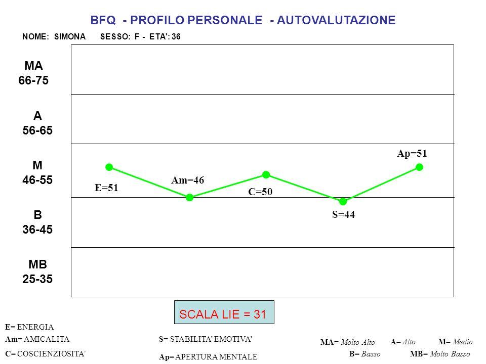 E=54 C=58 S=52 Ap=61 Am= AMICALITAS= STABILITA EMOTIVA C= COSCIENZIOSITA Ap= APERTURA MENTALE MA= Molto Alto M= Medio B= Basso BFQ - PROFILO PERSONALE –VALUTAZIONE DI ME DA PARTE DI ALTRO NOME: SIMONA SESSO: F - ETA : 36 A= Alto MB= Molto Basso MB 25-35 B 36-45 M 46-55 A 56-65 MA 66-75 Am=42 E= ENERGIA SCALA LIE = 40