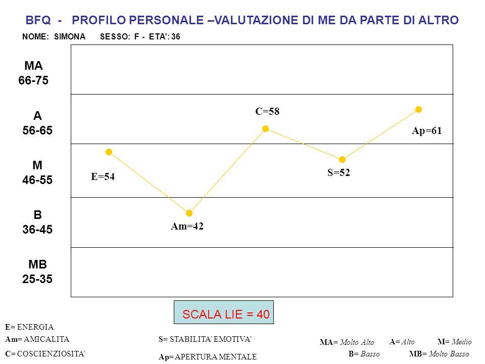 E= 51 C=49 S=41 Ap=51 Am= AMICALITA S= STABILITA EMOTIVA C= COSCIENZIOSITA Ap= APERTURA MENTALE MA= Molto AltoM= Medio B= Basso BFQ - PROFILO PERSONALE –AUTOVALUTAZIONE DI ALTRO DA ME VALUTATO NOME: Anna SESSO: F - ETA : 47 A= Alto MB= Molto Basso MB 25-35 B 36-45 M 46-55 A 56-65 MA 66-75 Am=45 E= ENERGIA SCALA LIE = 28