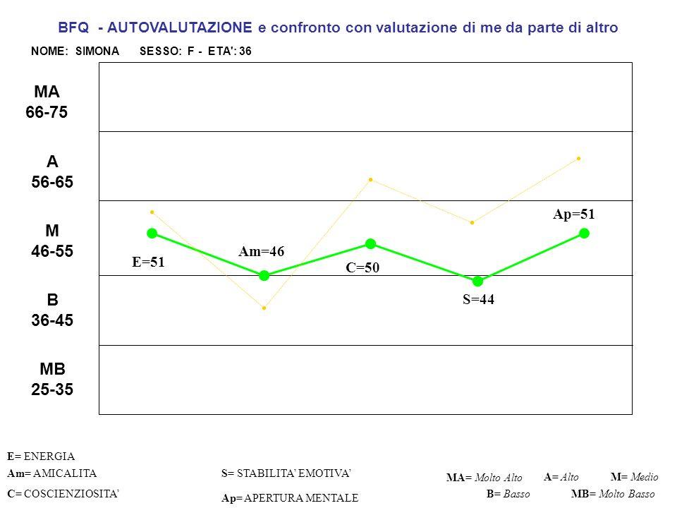 E= 51 C=49 S=41 Ap=51 Am= AMICALITA S= STABILITA EMOTIVA C= COSCIENZIOSITA Ap= APERTURA MENTALE MA= Molto AltoM= Medio B= Basso BFQ - PROFILO PERSONALE AUTOVALUTAZIONE DI ALTRO E CONFRONTO CON MIA VALUTAZIONE AUTOVALUTAZIONE ALTRO A= Alto MB= Molto Basso MB 25-35 B 36-45 M 46-55 A 56-65 MA 66-75 Am=45 E= ENERGIA MIA VALUTAZIONE