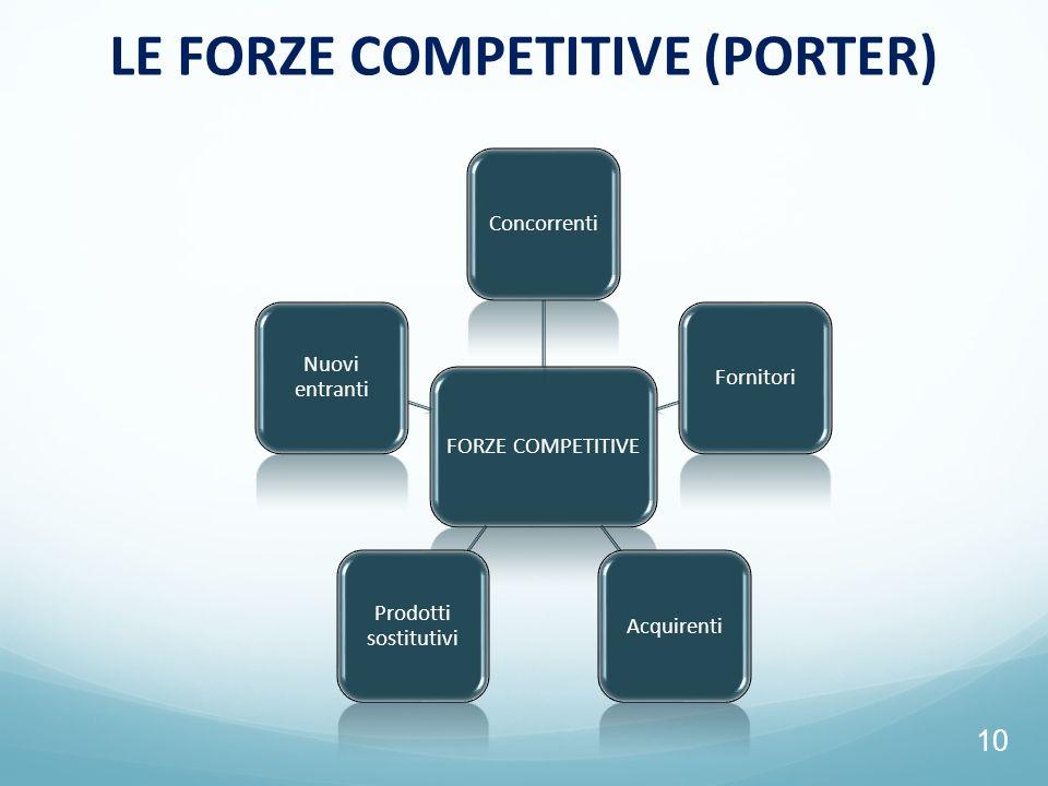 10 LE FORZE COMPETITIVE (PORTER) FORZE COMPETITIVE ConcorrentiFornitoriAcquirenti Prodotti sostitutivi Nuovi entranti
