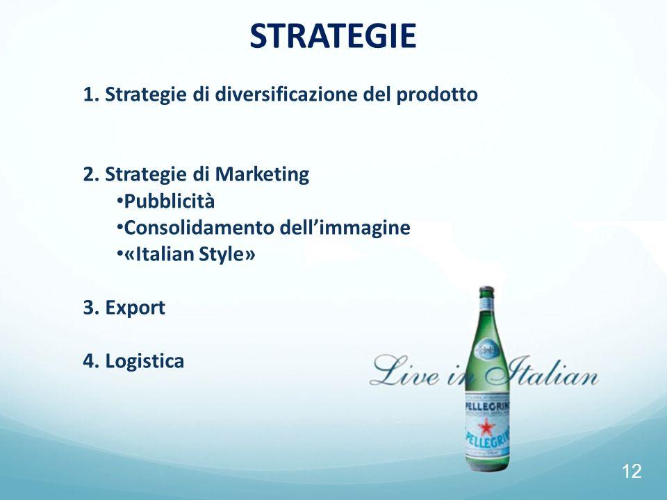 12 STRATEGIE 1. Strategie di diversificazione del prodotto 2. Strategie di Marketing Pubblicità Consolidamento dellimmagine «Italian Style» 3. Export