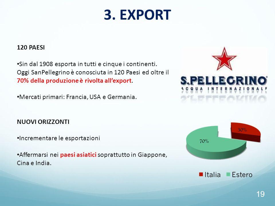 19 3. EXPORT 120 PAESI Sin dal 1908 esporta in tutti e cinque i continenti. Oggi SanPellegrino è conosciuta in 120 Paesi ed oltre il 70% della produzi