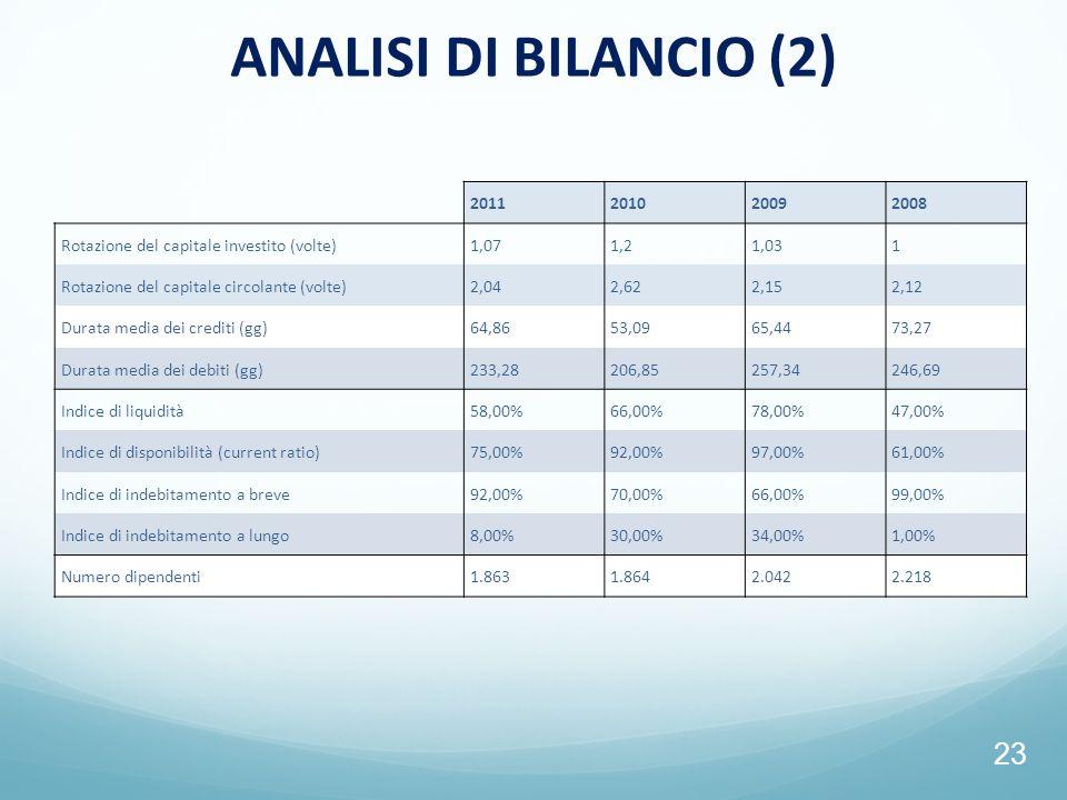 23 ANALISI DI BILANCIO (2) 2011201020092008 Rotazione del capitale investito (volte)1,071,21,031 Rotazione del capitale circolante (volte)2,042,622,15