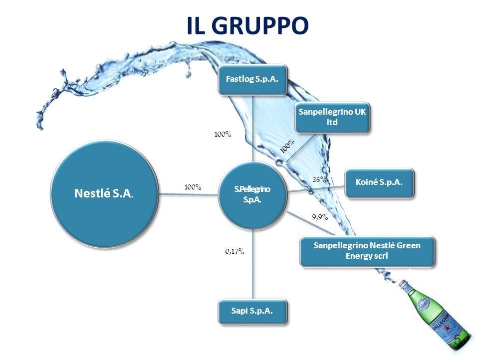 IL GRUPPO Nestlé S.A. S.Pellegrino S.p.A. Fastlog S.p.A. Sanpellegrino UK ltd Koiné S.p.A. Sanpellegrino Nestlé Green Energy scrl Sapi S.p.A. 100% 25%