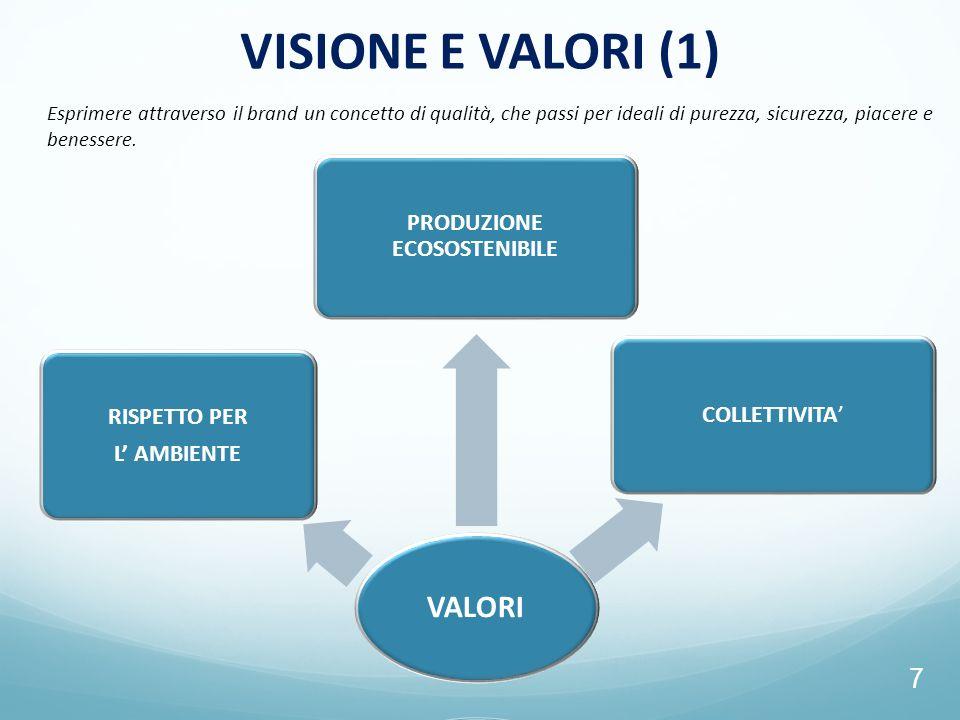 7 VISIONE E VALORI (1) Esprimere attraverso il brand un concetto di qualità, che passi per ideali di purezza, sicurezza, piacere e benessere.