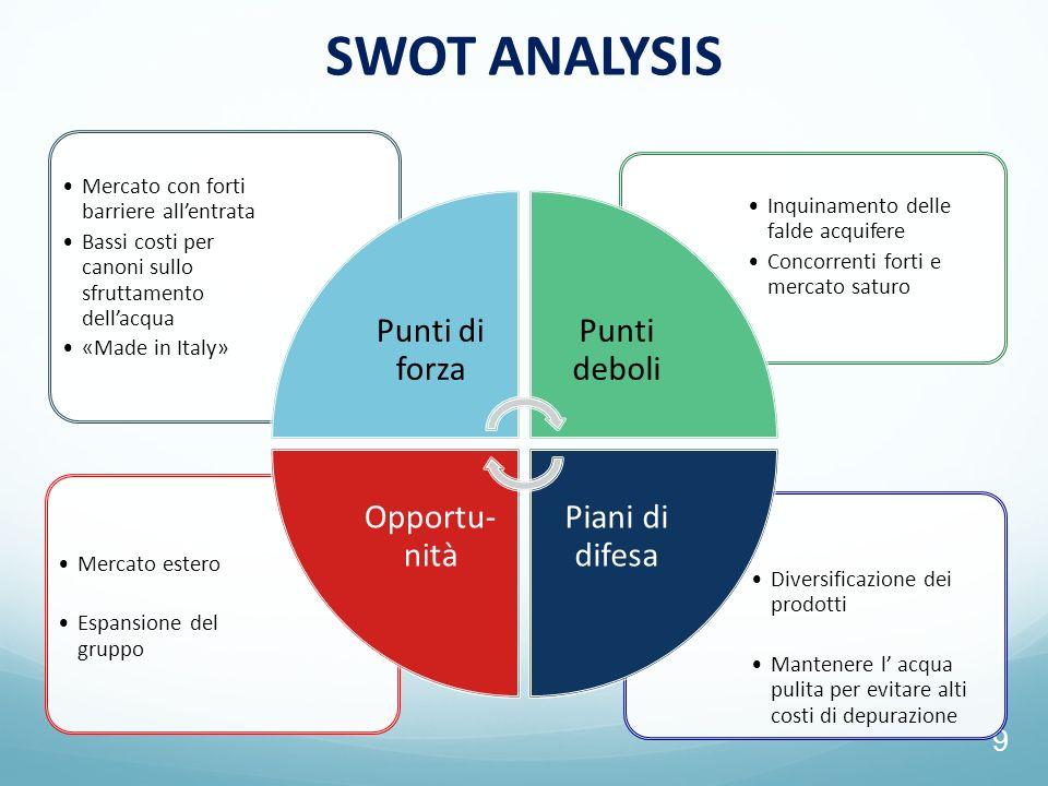 9 SWOT ANALYSIS Diversificazione dei prodotti Mantenere l acqua pulita per evitare alti costi di depurazione Mercato estero Espansione del gruppo Inqu