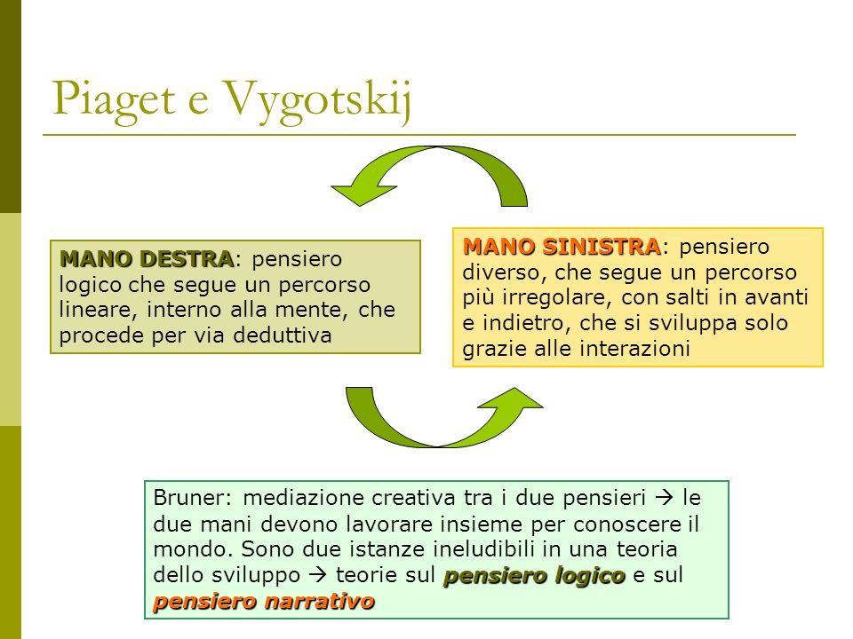 Piaget e Vygotskij MANO DESTRA MANO DESTRA: pensiero logico che segue un percorso lineare, interno alla mente, che procede per via deduttiva MANO SINI