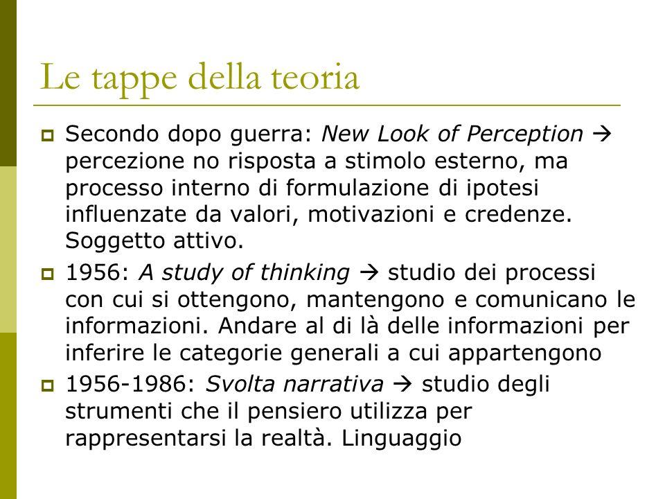 Le tappe della teoria Secondo dopo guerra: New Look of Perception percezione no risposta a stimolo esterno, ma processo interno di formulazione di ipotesi influenzate da valori, motivazioni e credenze.