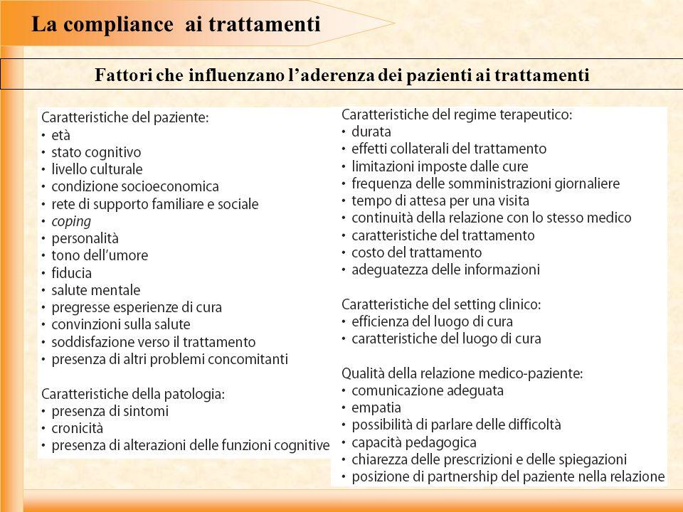 La compliance ai trattamenti Fattori che influenzano laderenza dei pazienti ai trattamenti