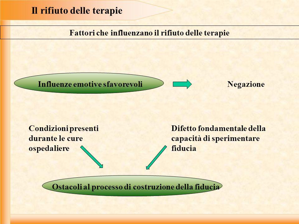 Il rifiuto delle terapie Fattori che influenzano il rifiuto delle terapie Influenze emotive sfavorevoliNegazione Condizioni presenti durante le cure o