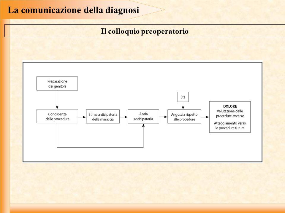 La comunicazione della diagnosi Il colloquio preoperatorio