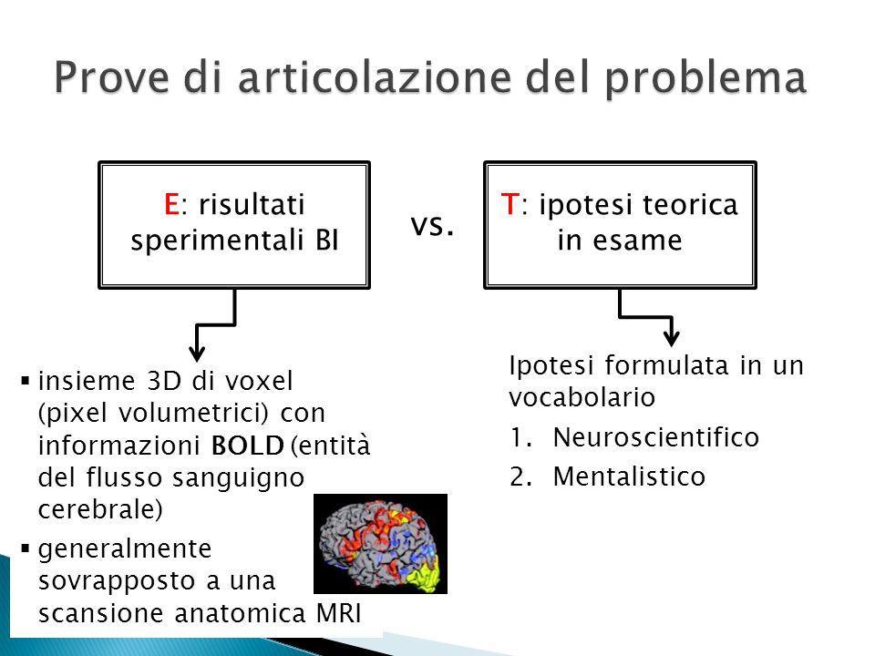 E: risultati sperimentali BI T: ipotesi teorica in esame insieme 3D di voxel (pixel volumetrici) con informazioni BOLD (entità del flusso sanguigno ce
