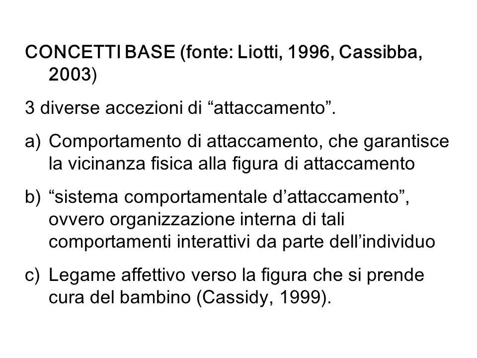 CONCETTI BASE (fonte: Liotti, 1996, Cassibba, 2003) 3 diverse accezioni di attaccamento. a)Comportamento di attaccamento, che garantisce la vicinanza