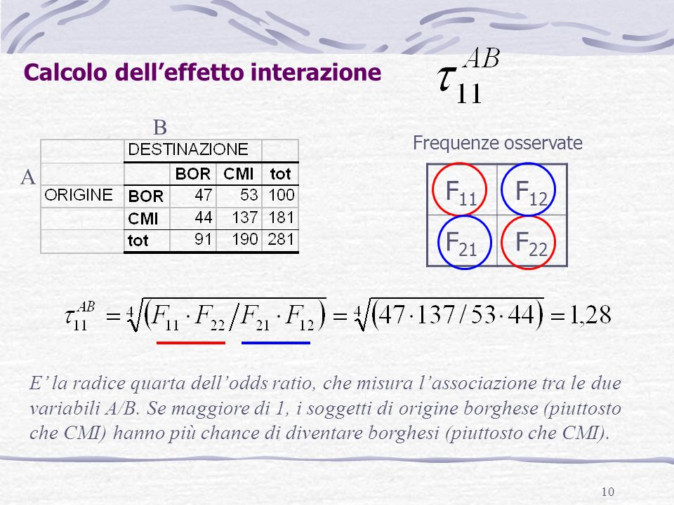 10 A B Calcolo delleffetto interazione F 11 F 12 F 21 F 22 Frequenze osservate E la radice quarta dellodds ratio, che misura lassociazione tra le due