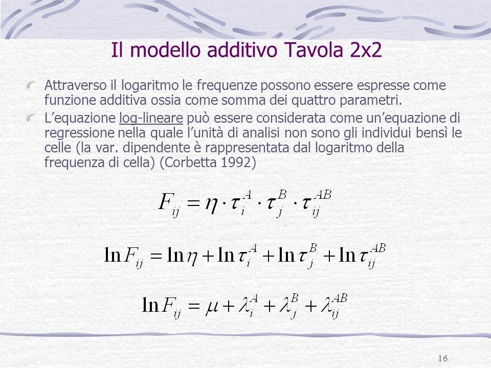 16 Il modello additivo Tavola 2x2 Attraverso il logaritmo le frequenze possono essere espresse come funzione additiva ossia come somma dei quattro par