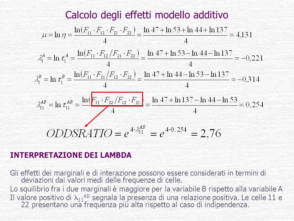 Calcolo degli effetti modello additivo INTERPRETAZIONE DEI LAMBDA Gli effetti dei marginali e di interazione possono essere considerati in termini di