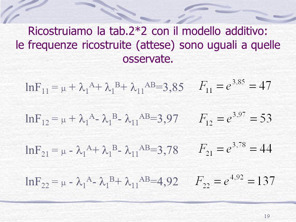 19 Ricostruiamo la tab.2*2 con il modello additivo: le frequenze ricostruite (attese) sono uguali a quelle osservate. lnF 11 = + 1 A + 1 B + 11 AB =3,