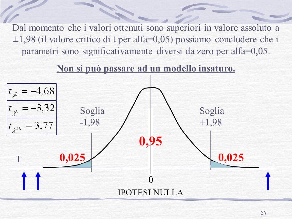 23 0 0,95 T Soglia +1,98 Soglia -1,98 IPOTESI NULLA Dal momento che i valori ottenuti sono superiori in valore assoluto a ±1,98 (il valore critico di