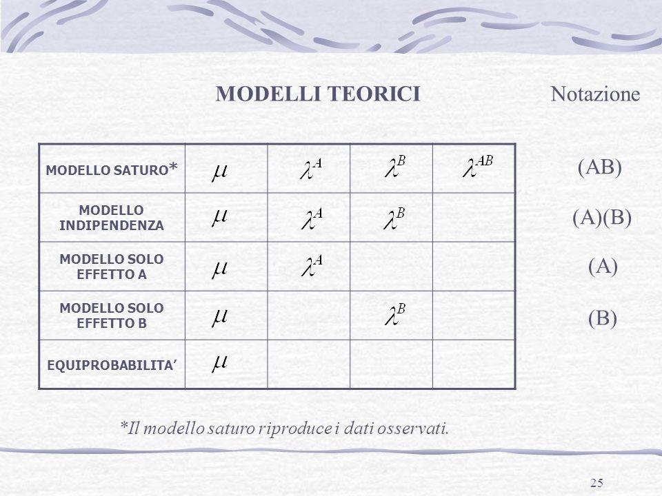25 MODELLO SATURO * MODELLO INDIPENDENZA MODELLO SOLO EFFETTO A MODELLO SOLO EFFETTO B EQUIPROBABILITA MODELLI TEORICI *Il modello saturo riproduce i