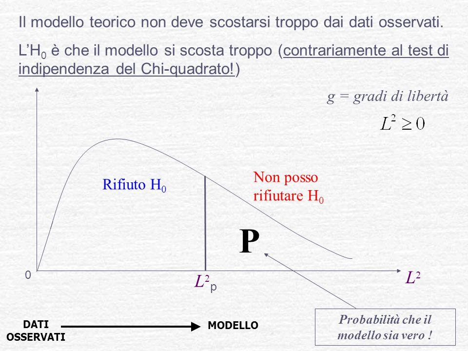 Il modello teorico non deve scostarsi troppo dai dati osservati. LH 0 è che il modello si scosta troppo (contrariamente al test di indipendenza del Ch