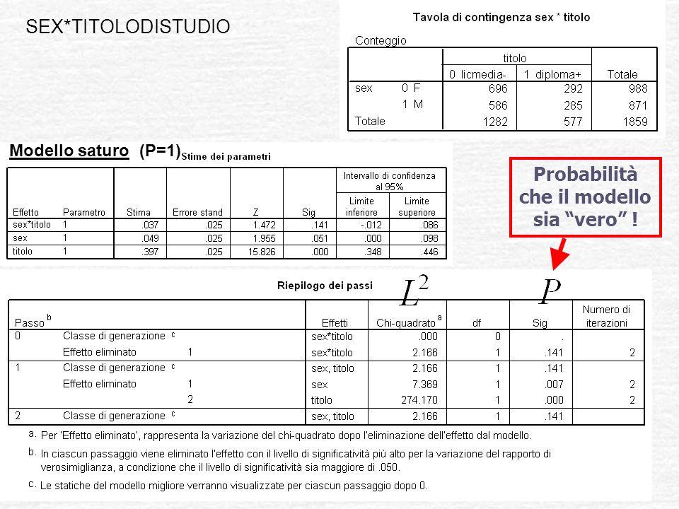 SEX*TITOLODISTUDIO Modello saturo (P=1) Probabilità che il modello sia vero !