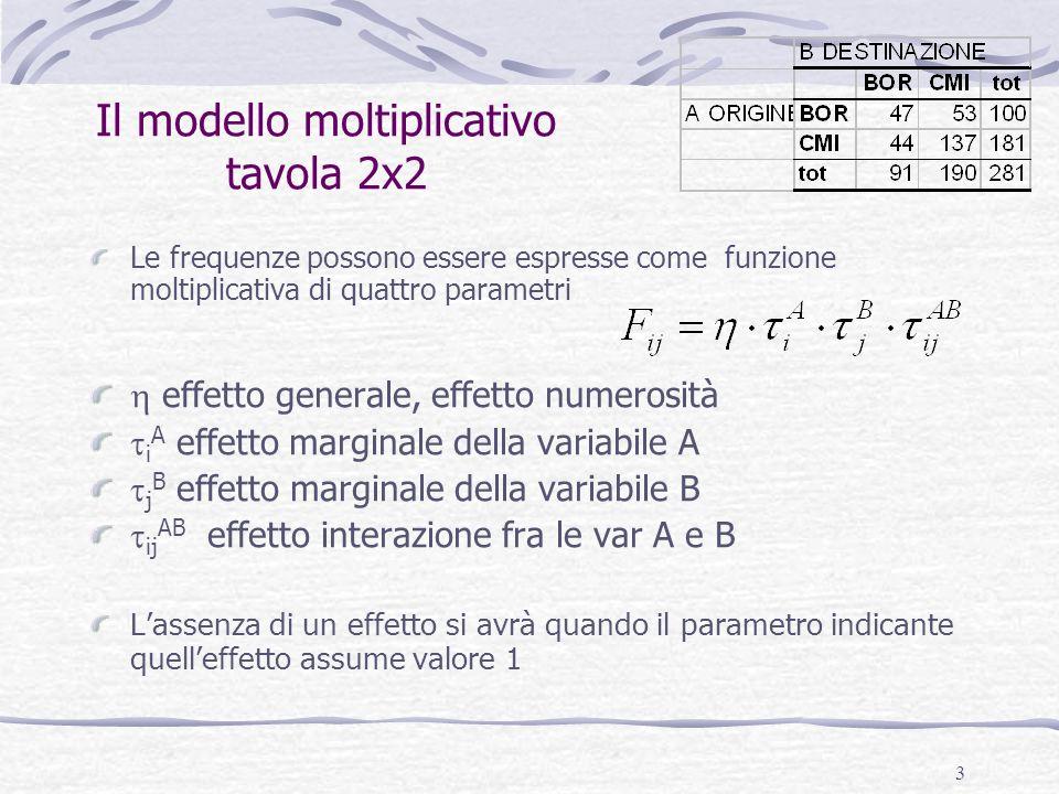 14 Note conclusive modello moltiplicativo Il parametro (e dove 1,28 4= 2,76 è lodds ratio) 1,28 è leffetto interazione o associazione tra A e B e quindi evidenzia la forza dellassociazione tra le variabili La forza della relazione è tanto maggiore quanto più ci allontaniamo da 1.