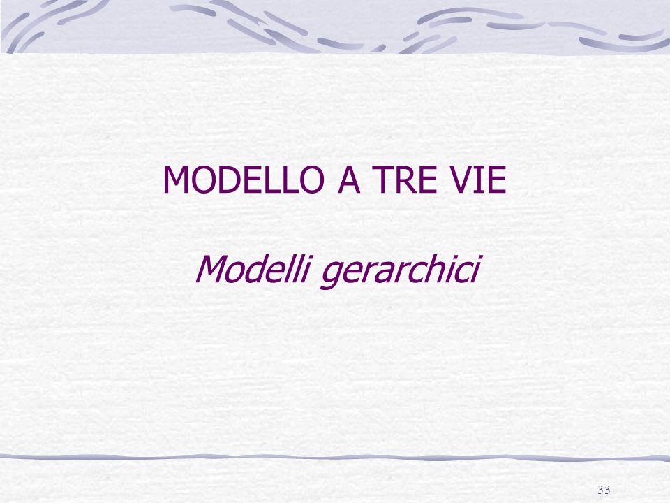 33 MODELLO A TRE VIE Modelli gerarchici