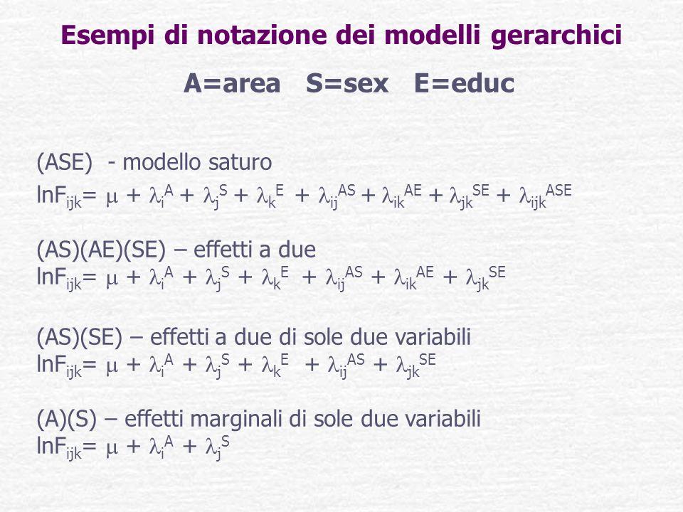 Esempi di notazione dei modelli gerarchici A=area S=sex E=educ (ASE) - modello saturo lnF ijk = + i A + j S + k E + ij AS + ik AE + jk SE + ijk ASE (A