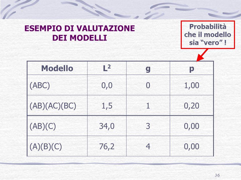 36 ModelloL2L2 gp (ABC)0,001,00 (AB)(AC)(BC)1,510,20 (AB)(C)34,030,00 (A)(B)(C)76,240,00 ESEMPIO DI VALUTAZIONE DEI MODELLI Probabilità che il modello