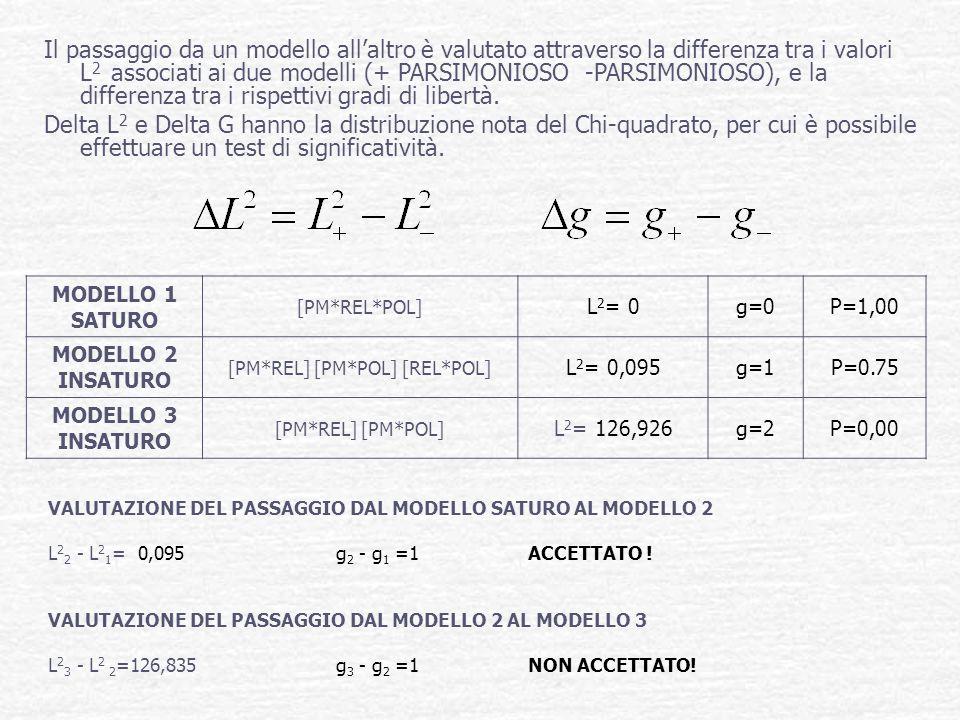 VALUTAZIONE DEL PASSAGGIO DAL MODELLO SATURO AL MODELLO 2 L 2 2 - L 2 1 = 0,095 g 2 - g 1 =1 ACCETTATO ! VALUTAZIONE DEL PASSAGGIO DAL MODELLO 2 AL MO